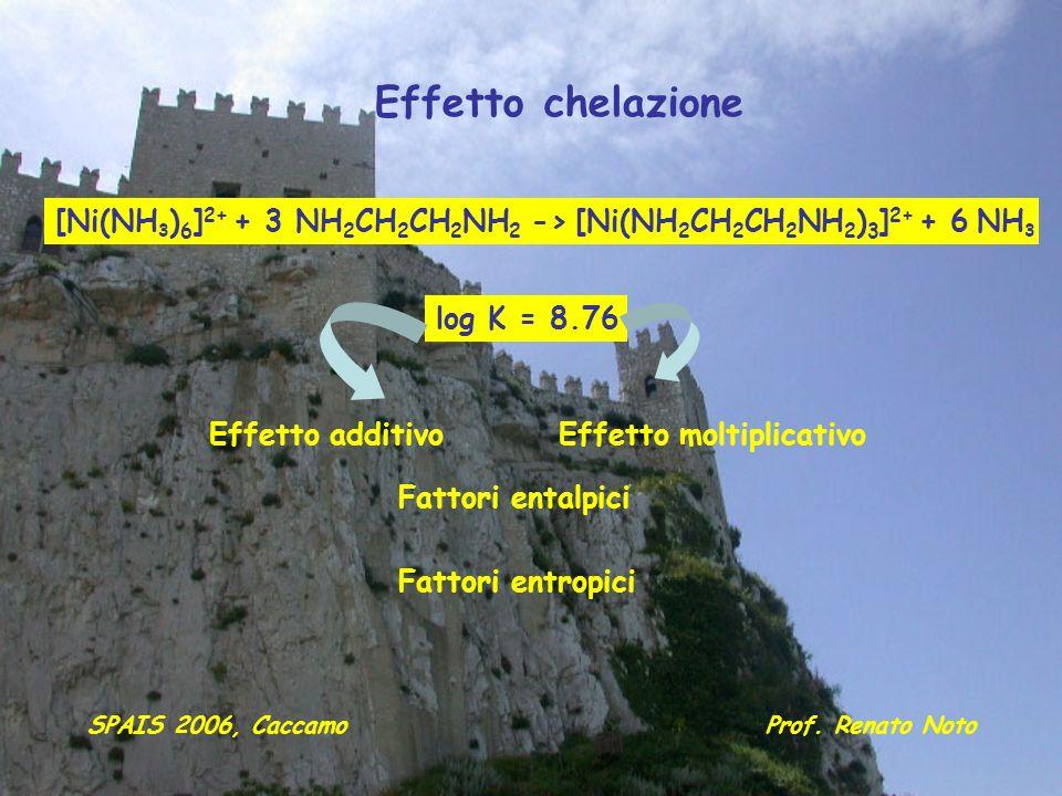 Effetto chelazione [Ni(NH3)6]2+ + 3 NH2CH2CH2NH2 -> [Ni(NH2CH2CH2NH2)3]2+ + 6 NH3. log K = 8.76. Effetto additivo.